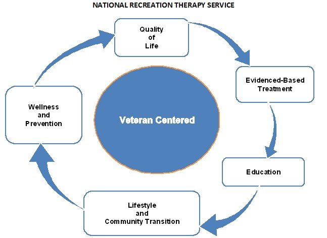 Recreation Therapy Service - Rehabilitation and Prosthetic Services